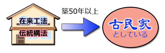 在来工法 伝統構法 古民家の定義